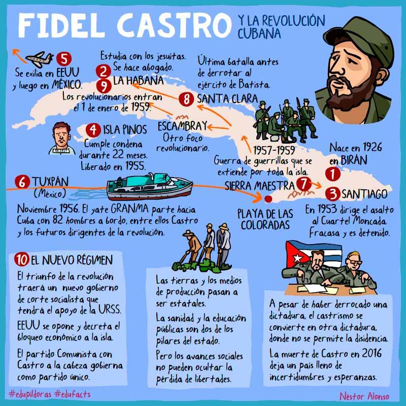 castro_facts